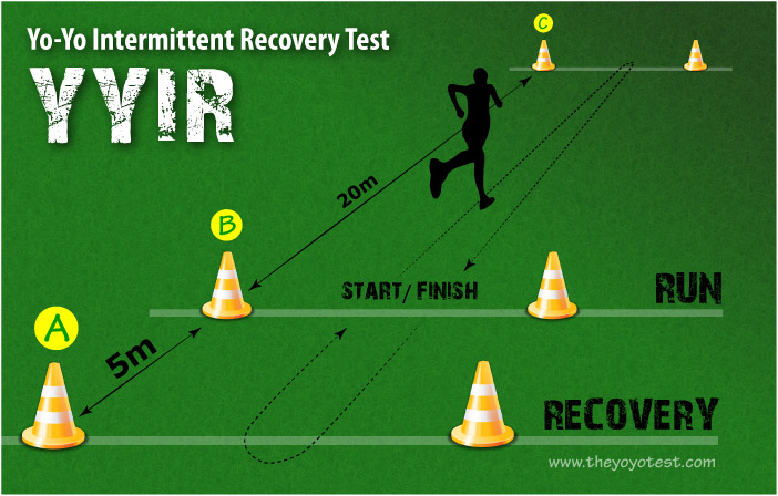 the yo-yo intermittent recovery test layout